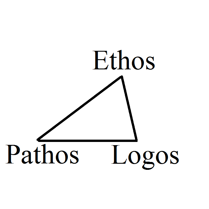 use of ethos pathos and logos in Logos, ethos and pathos form the art of persuasion aristotle coined logos, ethos and pathos as the three pillars of rhetoric today, it is used as the three persuasive appeals -- distinct ways to successfully convince an audience that a particular stance, belief or conclusion is correct.